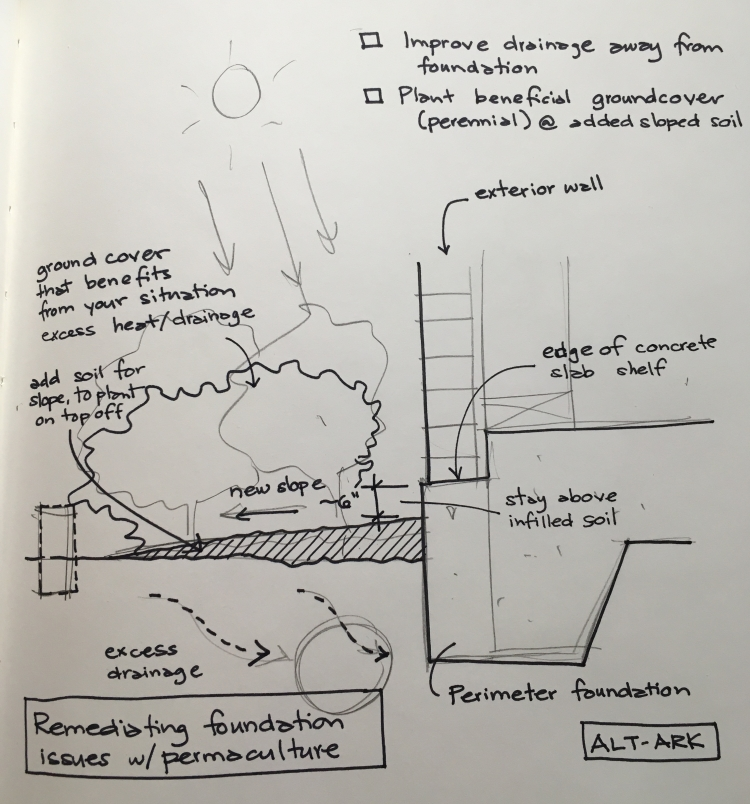 Alt-Ark : Making Architecture more Permaculture