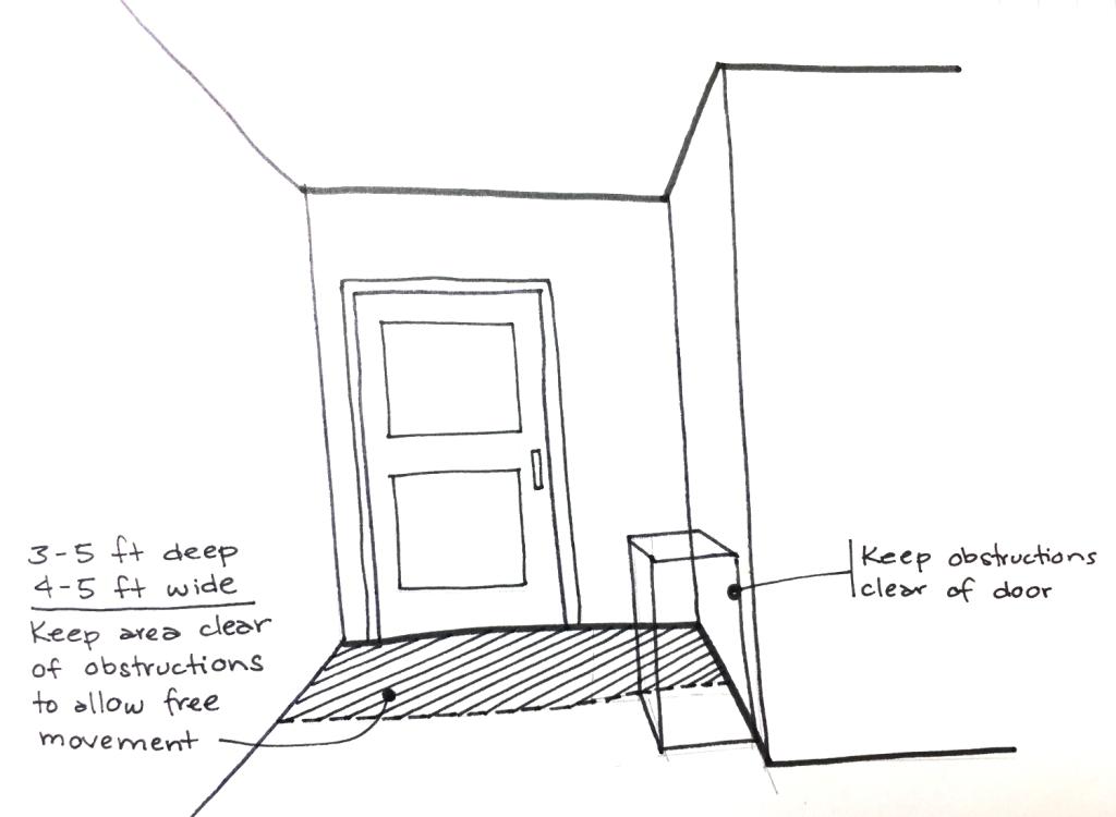 Sketch showing benefit of keeping door clearances at doors