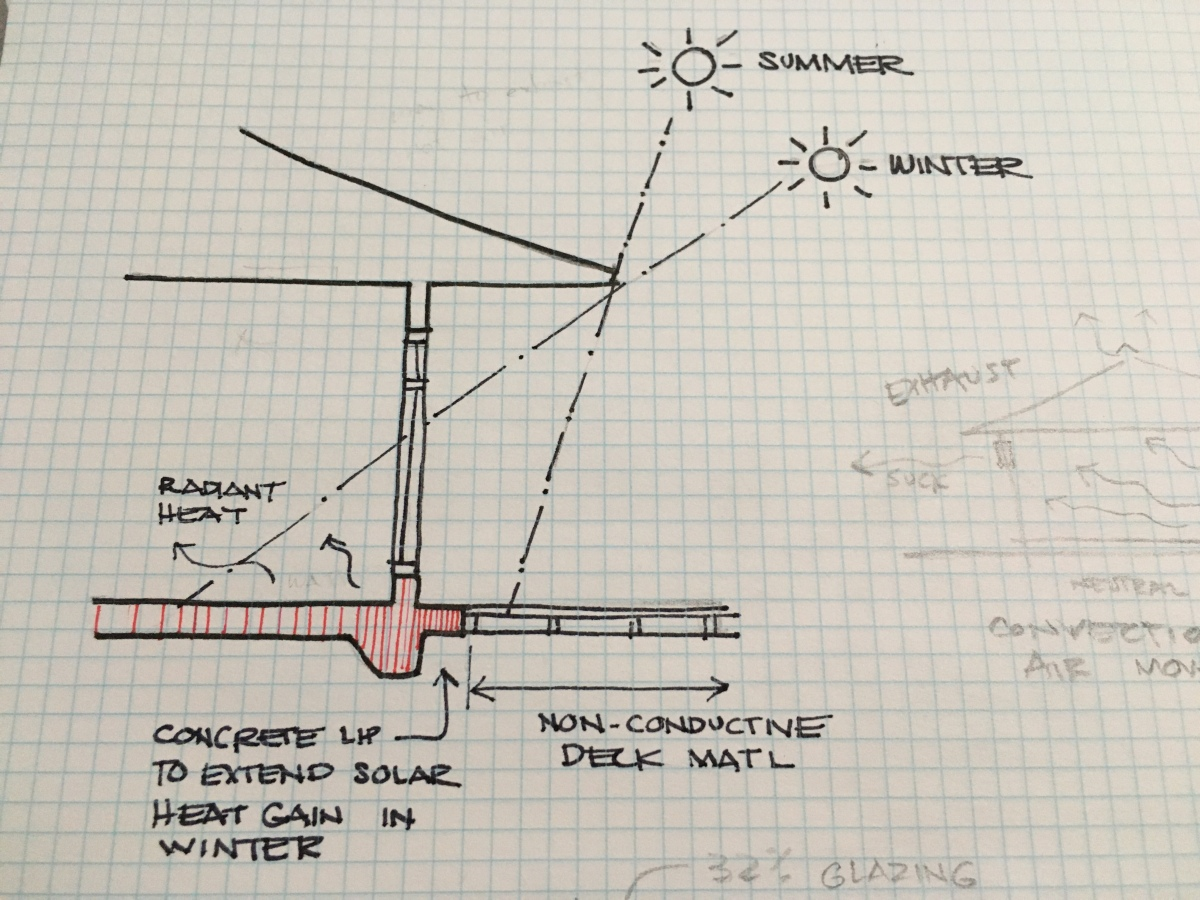 Permaculture Home - extending a slab for thermal mass